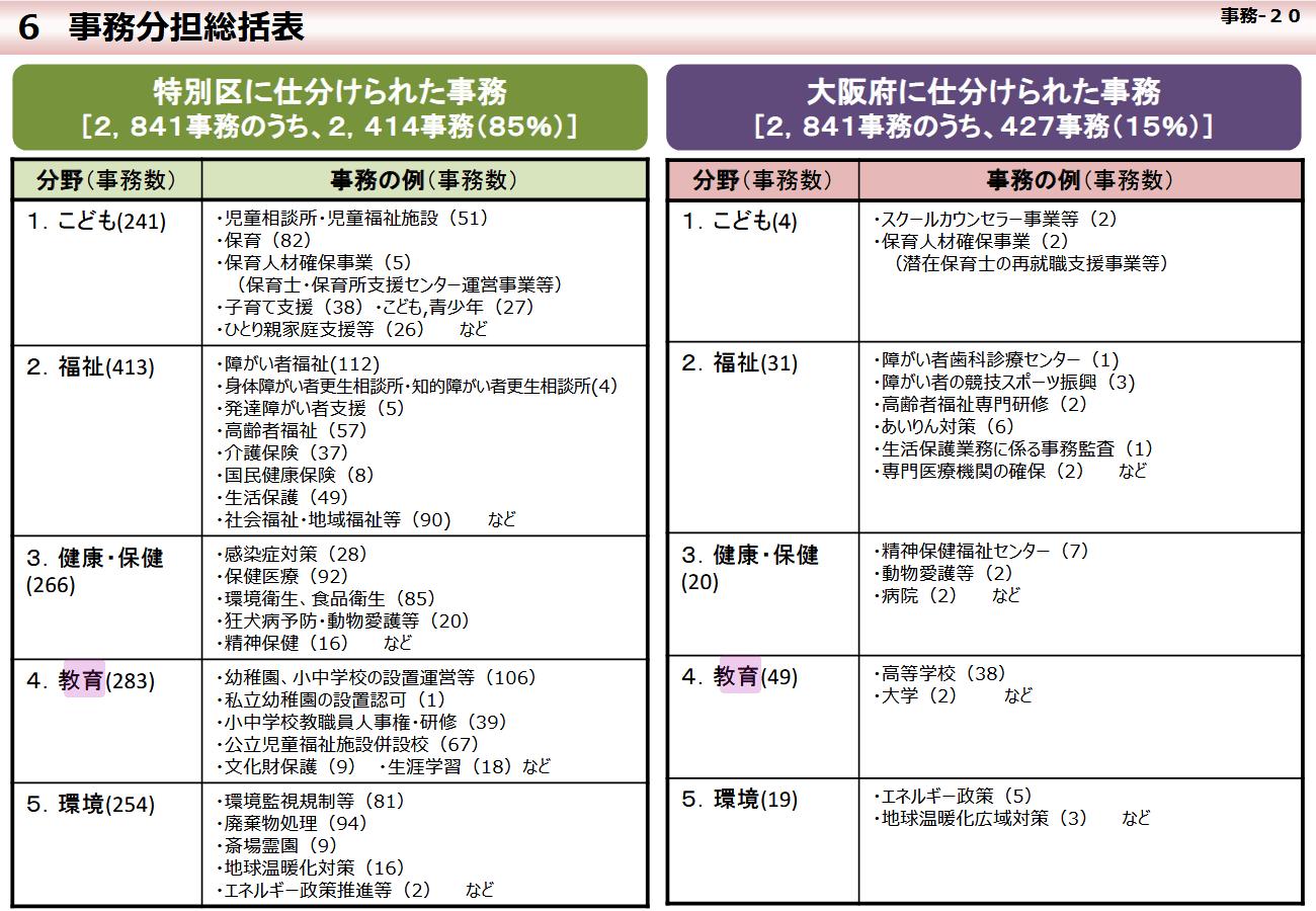 異動 教員 東京 都