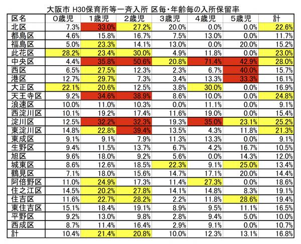 【H30保育所等一斉入所結果分析】(3)区毎・0-1歳児の入所保留率