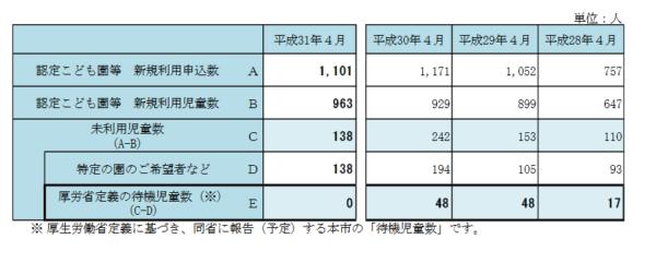 守口市の2019年度入所結果が公表、申込数は高水準で推移、保留数は減少