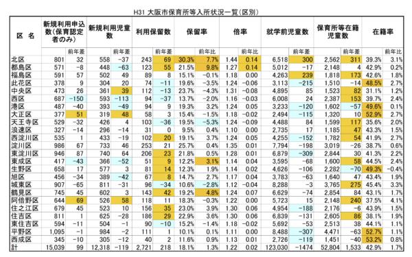 【H31保育所等一斉入所結果分析】(2)区毎の入所倍率・保留率・保留児童数など