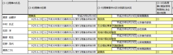 【ニュース】園児に暴行 清原こづえ容疑者(日の里西保育園の副園長)を逮捕