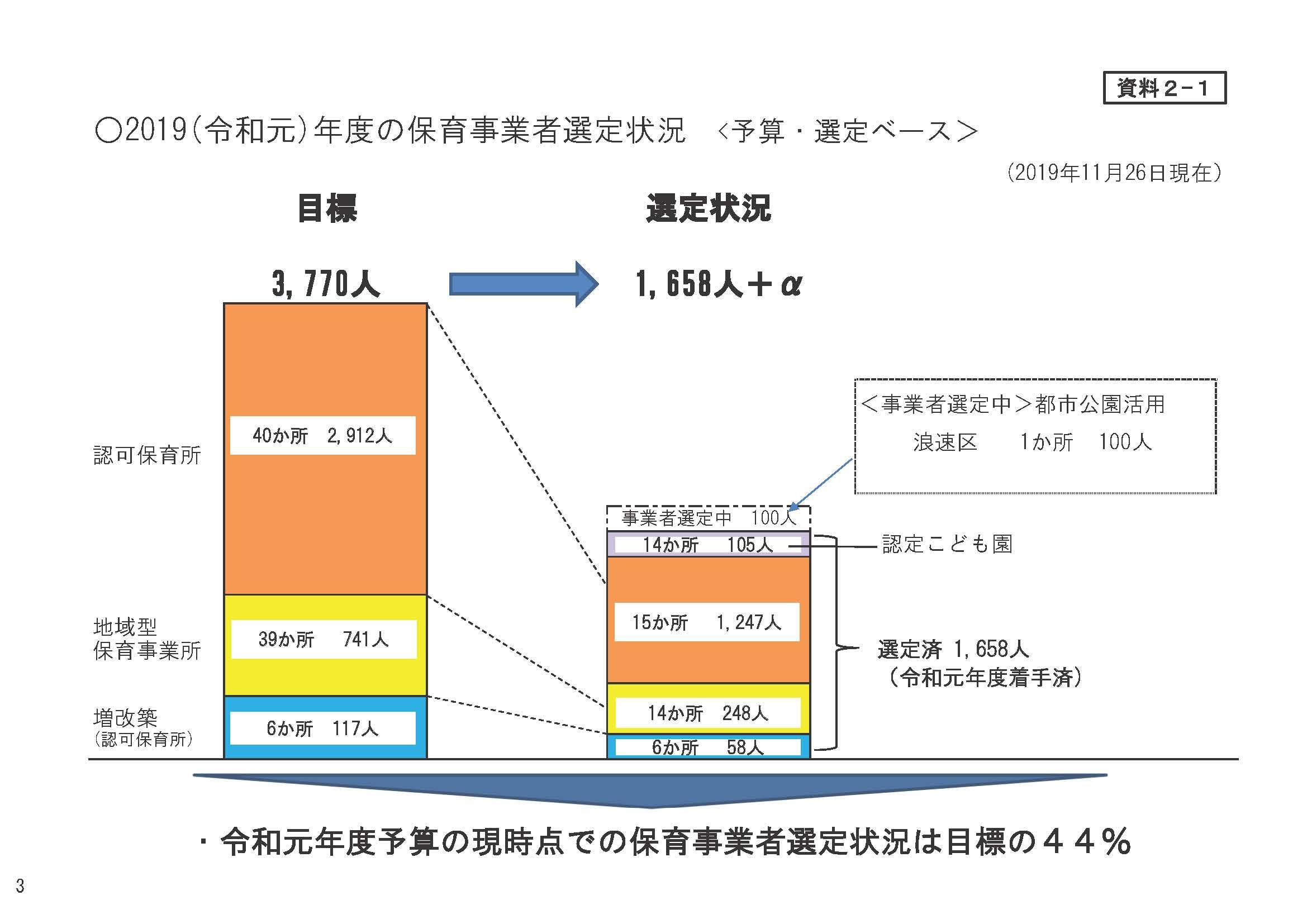 【ニュース】大阪市で2700人分の保育所入所枠不足 2021年度