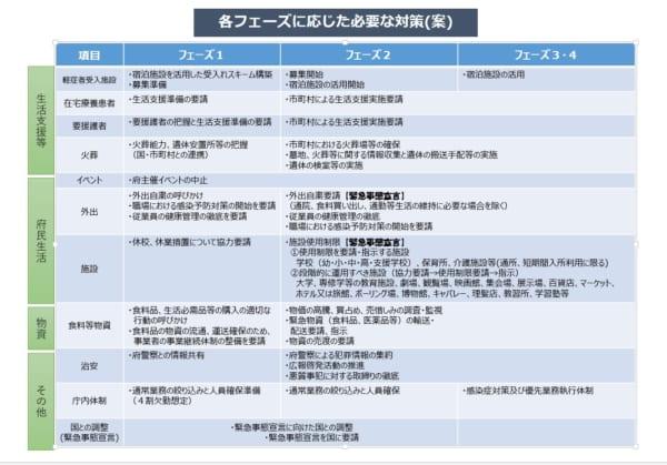 大阪 保育園 緊急 事態 宣言