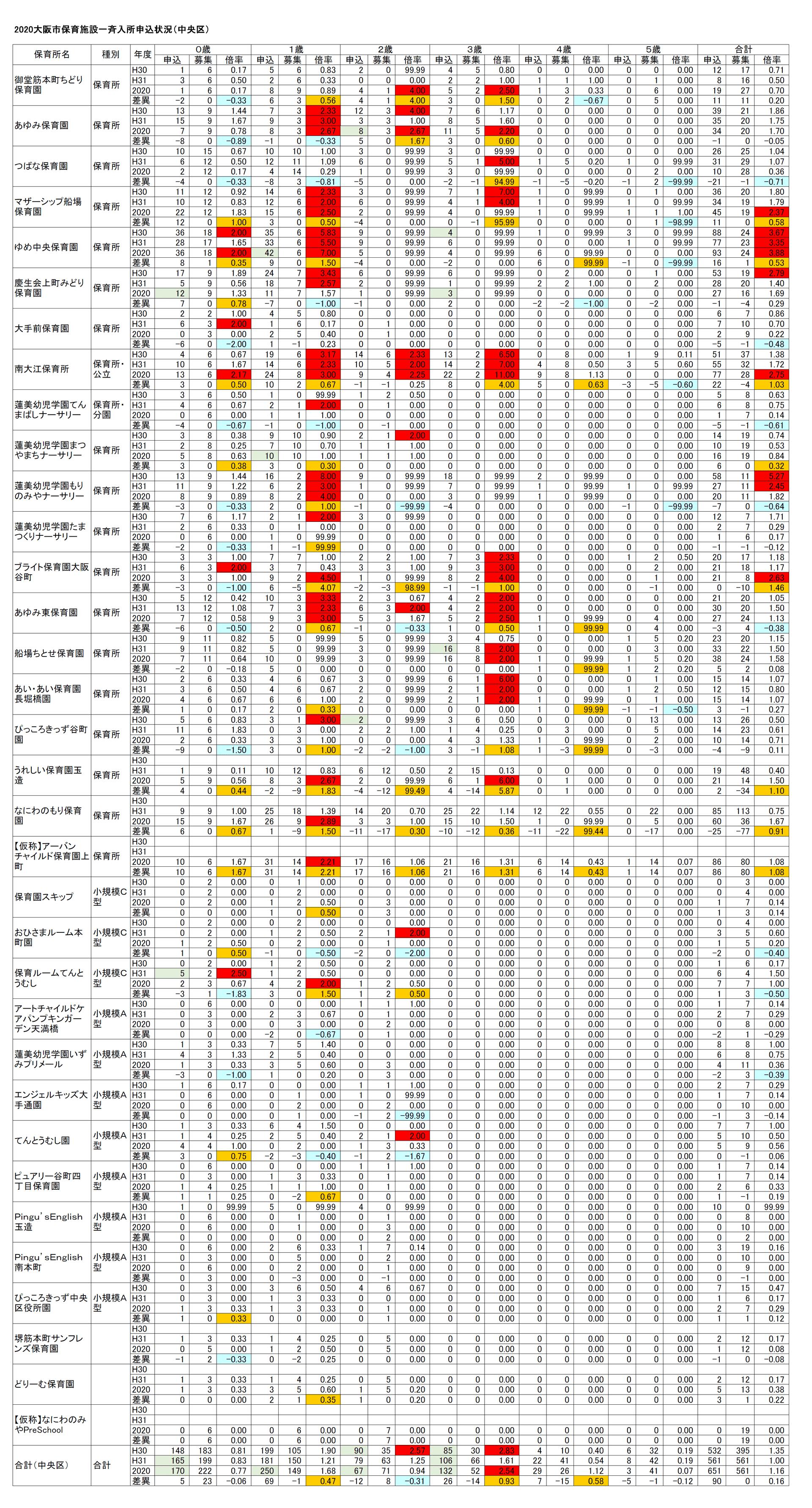 【2020保育所等一斉入所申込分析】(12)大阪市中央区