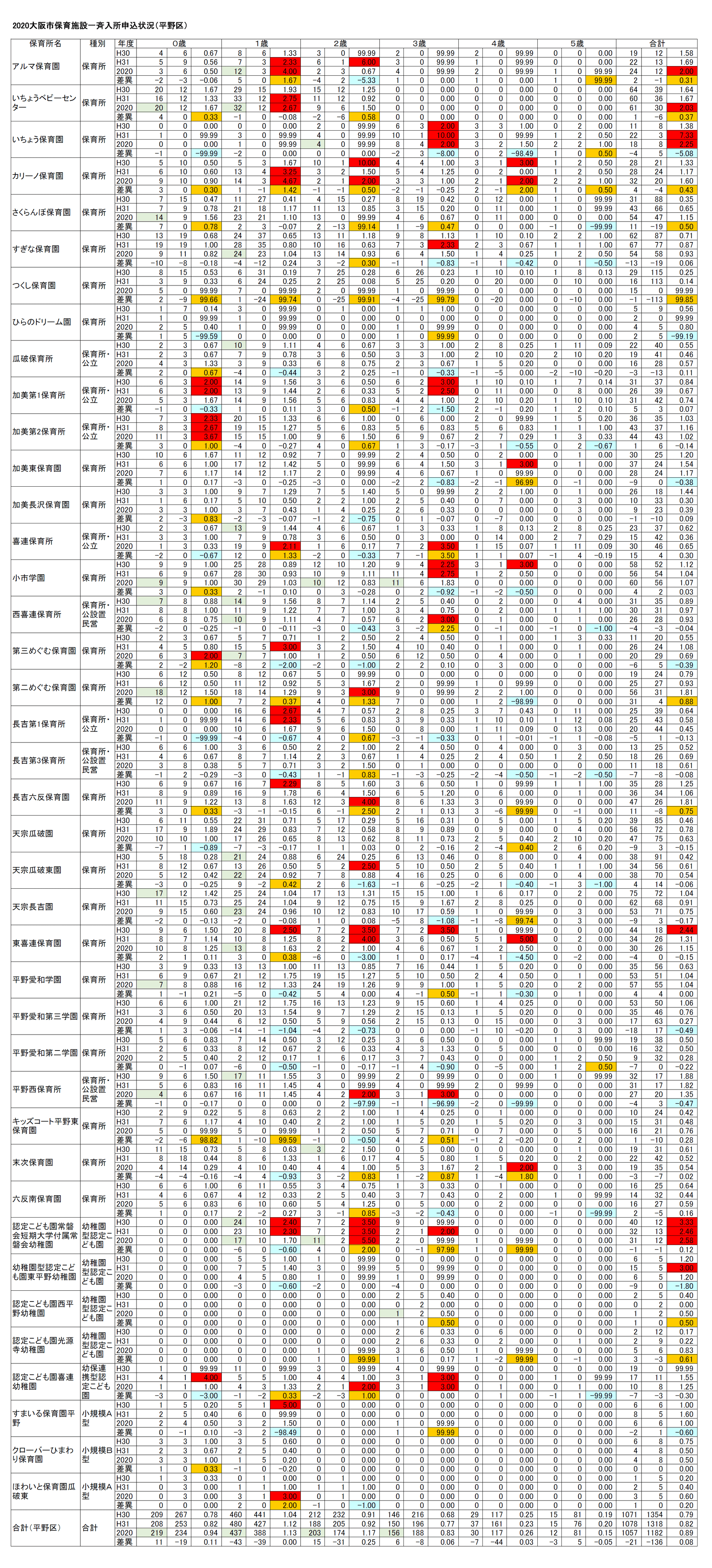 【2020保育所等一斉入所申込分析】(13)大阪市平野区