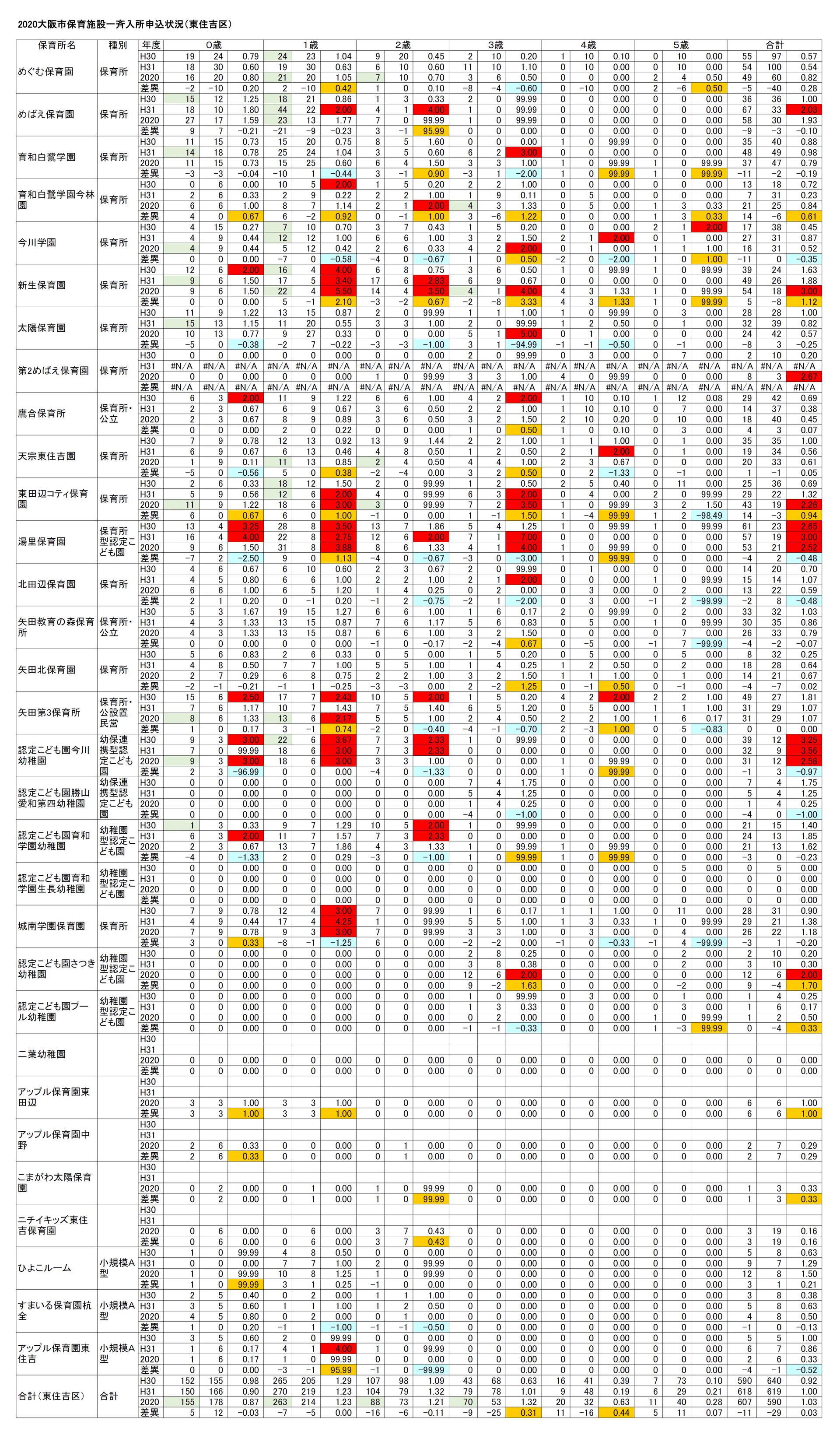 【2020保育所等一斉入所申込分析】(14)大阪市東住吉区