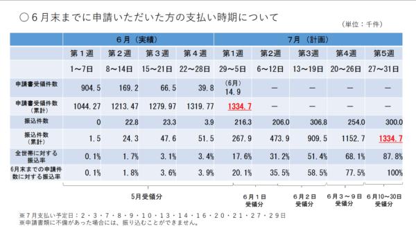 【10万円・6/19追記】6/3までの申請分は7月中旬までに振込予定、それ以降は7月末~8月