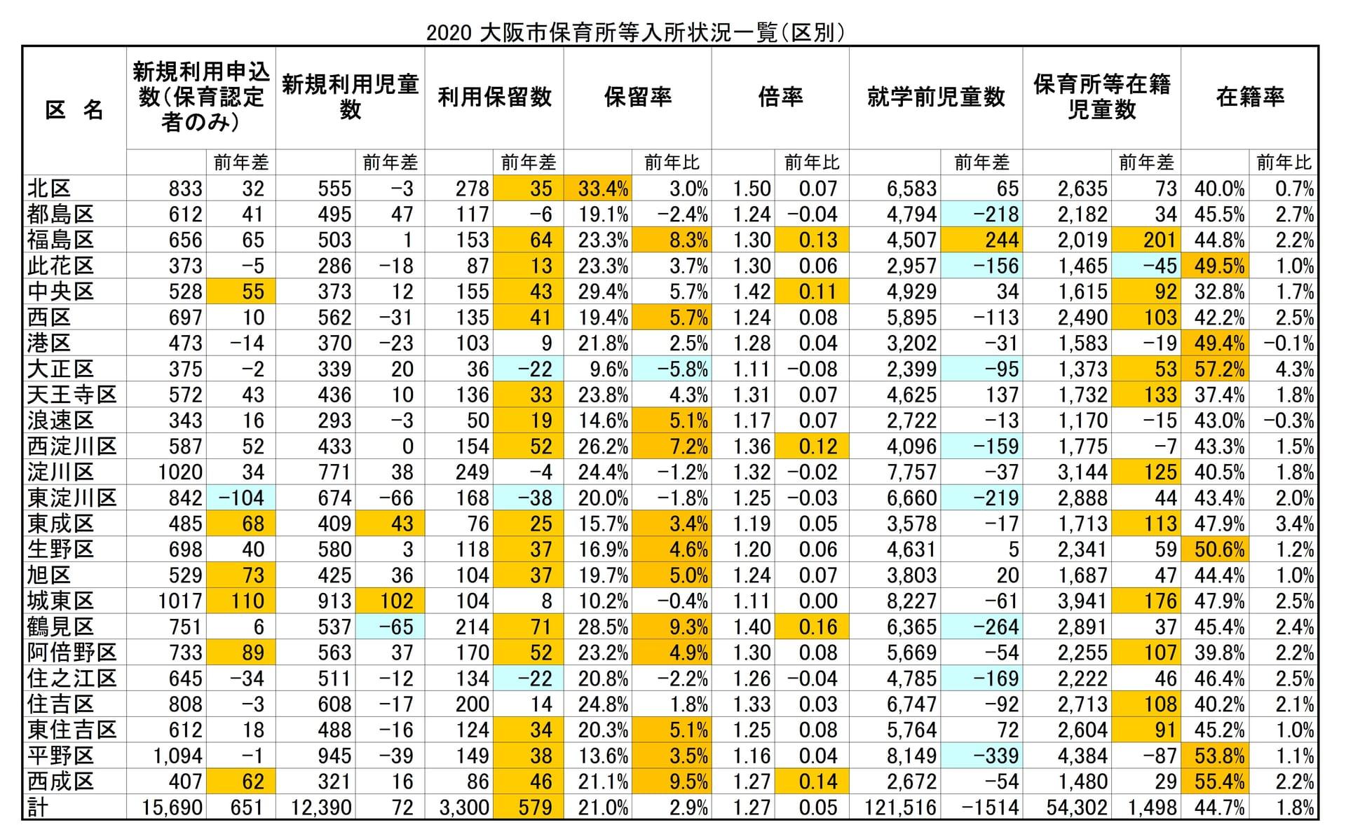 【2020保育所等一斉入所結果分析】(2)区毎の入所倍率・保留率・保留児童数など