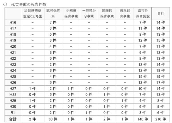 【ニュース】保育事故1744件で最多、死亡6件で最少(認可外4件、大津の散歩事故2件)