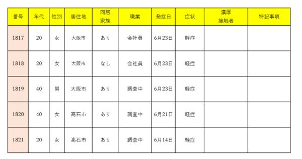 6/17大阪で4人感染、ミナミのバーでクラスターか、大阪の夜の街でも感染拡大の恐れ