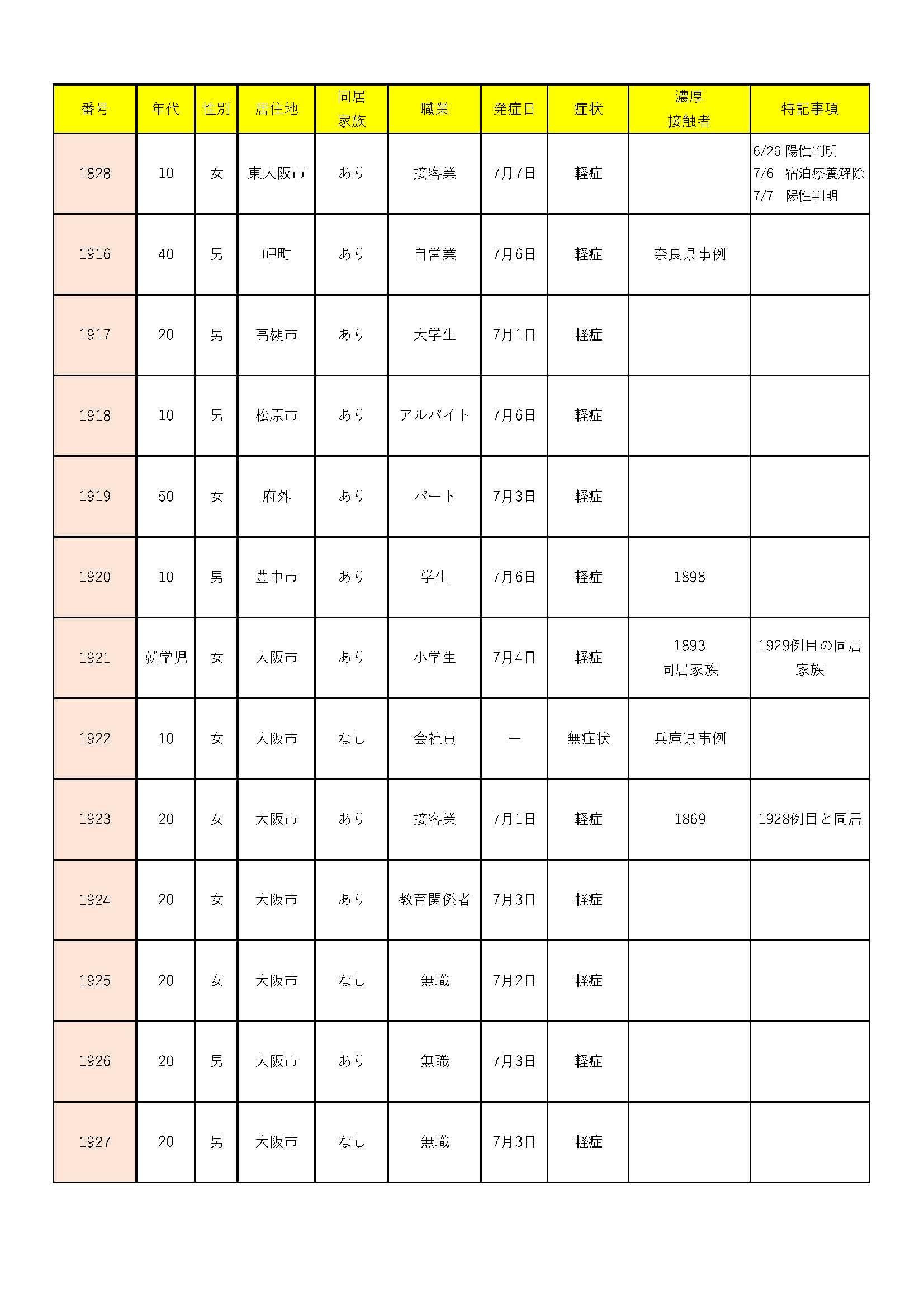 7/9大阪府のコロナウイルス感染者は30人! 大阪市の20~30代が17人