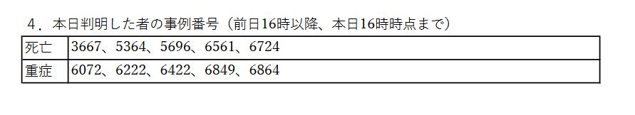 【コロナ】大阪府の8/17感染者は71人(7日連続で1週間前より感染者減)