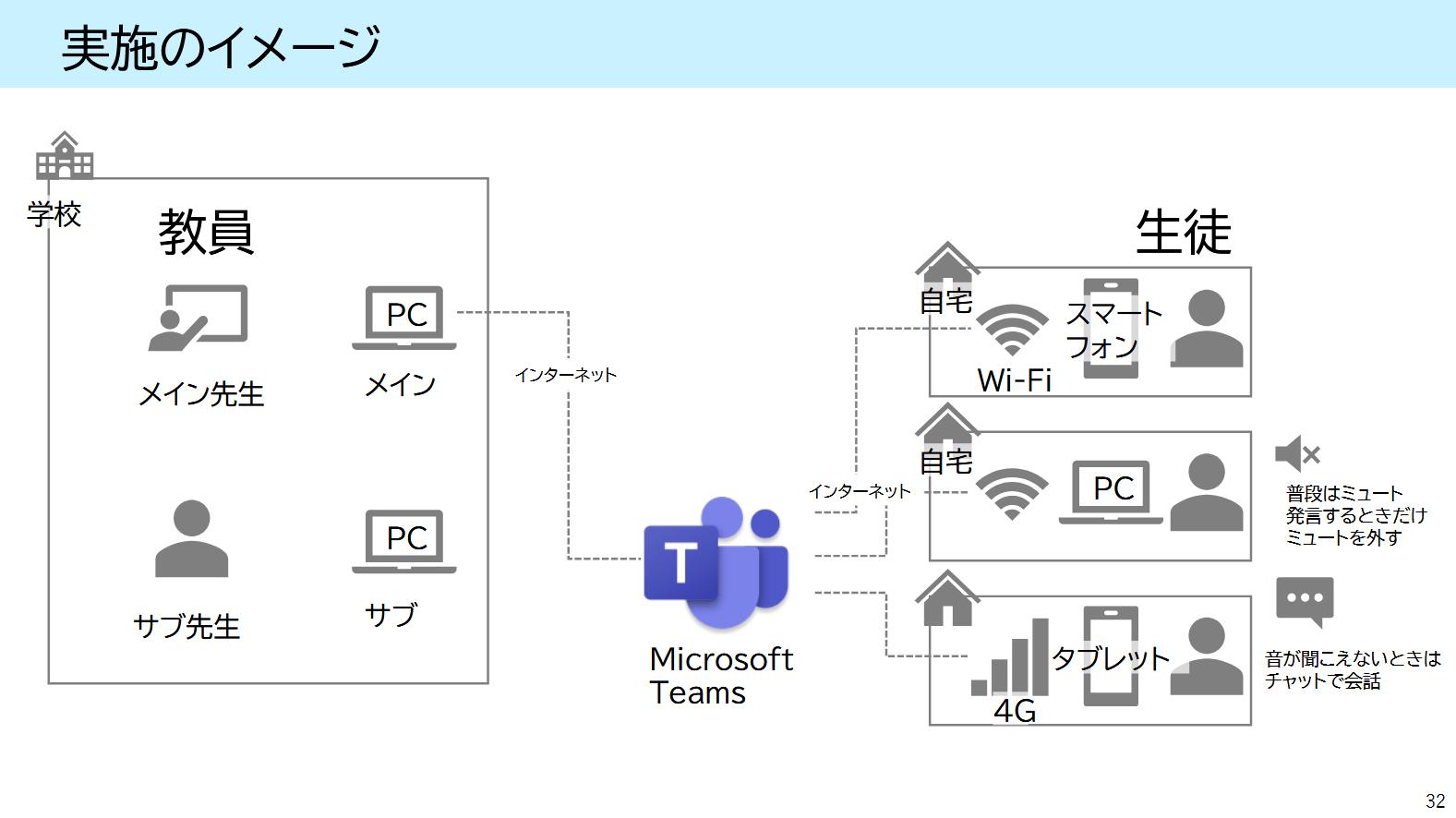 オンライン授業・オンライン通信教育にはiPad(+キーボード)が最適