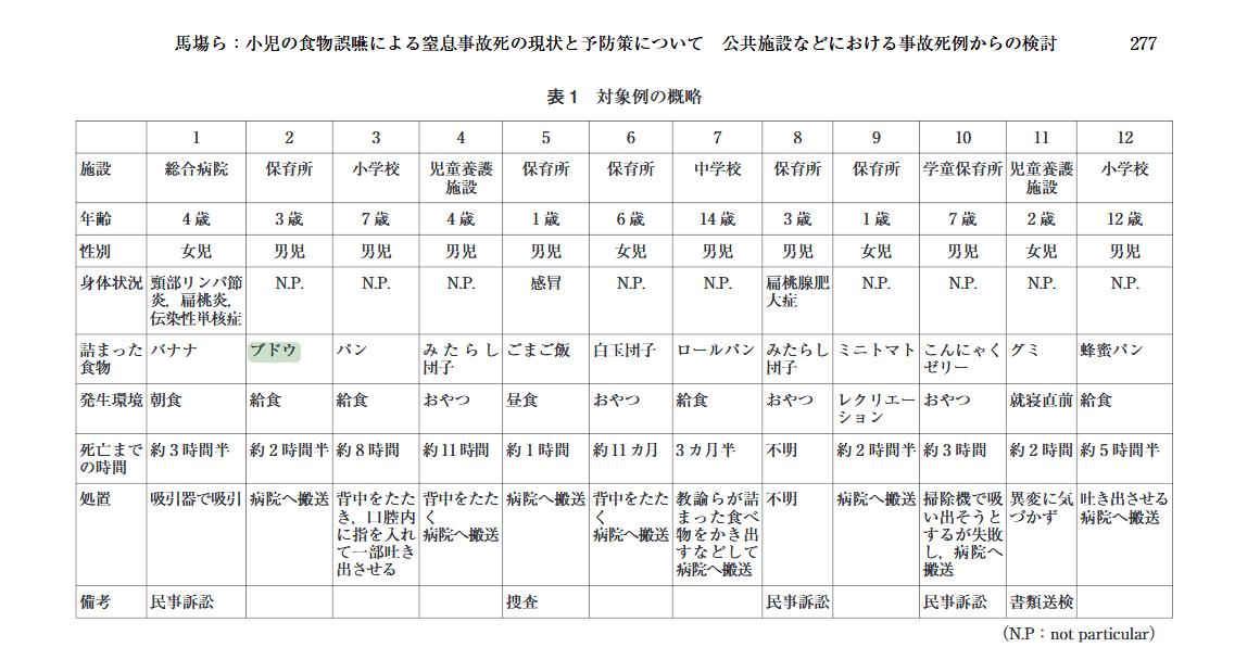 幼稚園で4歳児が給食のぶどうをのどに詰まらせ死亡 東京 八王子
