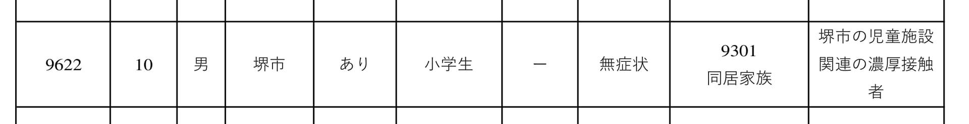 【コロナ・9/14追記】堺市の幼稚園でクラスター発生で24人感染、検査は一部園児のみ?