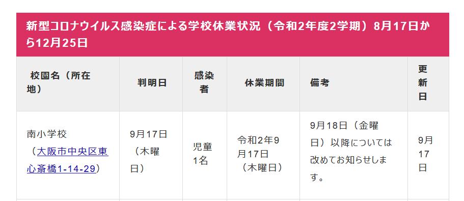 【コロナ】大阪市立四貫島小学校の教職員が感染、臨時休業に(15日から再開)